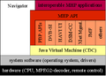 MHP-software stack english.png