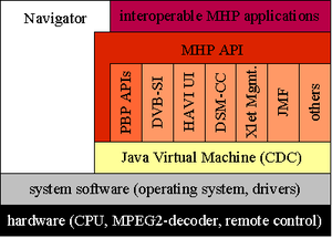 Multimedia Home Platform - MHP software stack