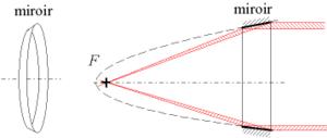 Focalisation optique wikimonde for Miroir parabolique telescope