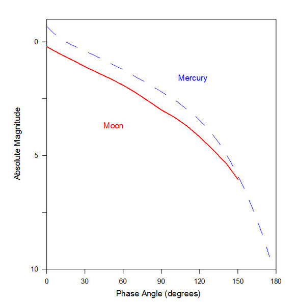 File:Moon Phase Curve 5.jpg