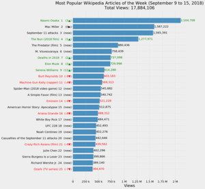 Bar graph listing the most popular Wikipedia articles from September 9 to 15