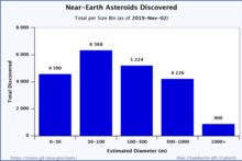 Near-Earth object - Wikipedia