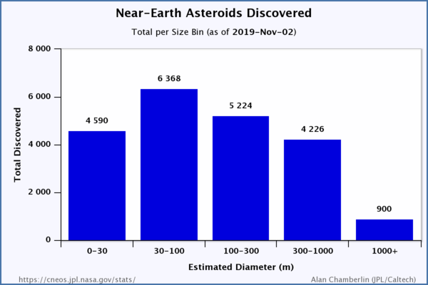 Known near-Earth asteroids by size NEO by size.png