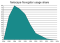 Netscape Navigator usage share.png