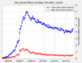 New and total very active editors on English Wikipedia.png