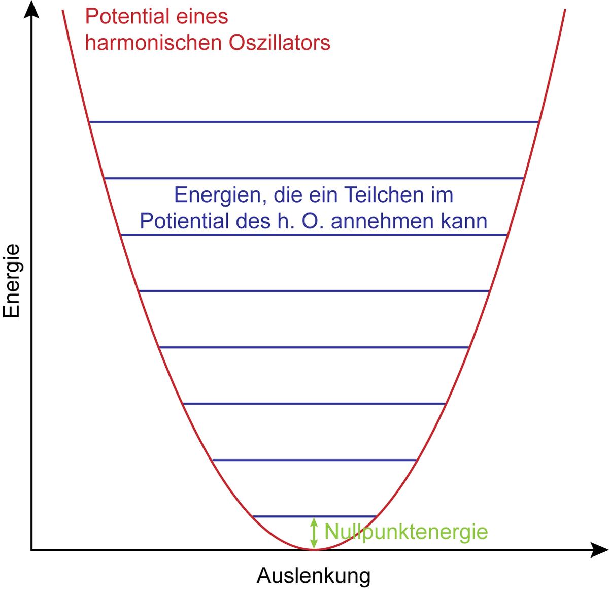 Nullpunktsenergie – Wikipedia