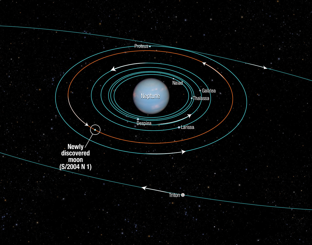 Fileorbits Of Inner Moons Neptune Including S 2004 N 1 Orbit Wiring Diagram