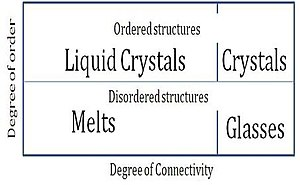 Amorphous solid - States of crystalline and amorphous materials as a function of connectivity