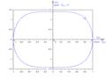Oscillateur non linéaire non amorti anharmonique - portrait de phase.png