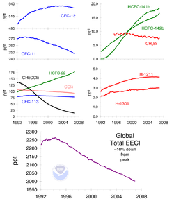 Ozone-depleting gas trends
