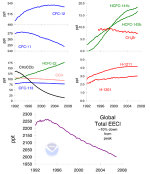 Chlorofluorocarbon - Ozone-depleting gas trends
