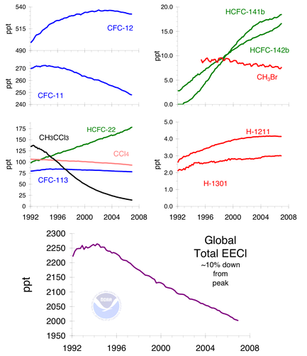 Ficheiro:Ozone cfc trends.png