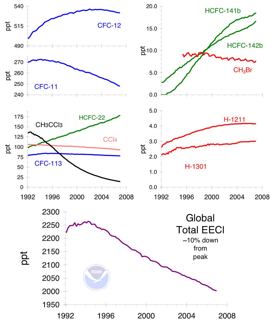 Ozone cfc trends