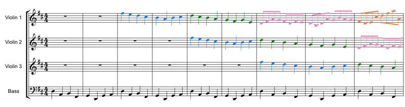 The first 9 bars of the Canon in D: the violins play a three-voice canon over the ground bass which provides the harmonic structure. Colors are used above to differentiate and highlight the individual canonic entries.