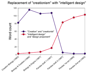 Intelligent design - Image: Pandas text analysis