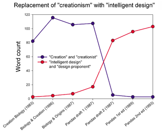 449a3d33d18be7 Intelligent design - Wikipedia