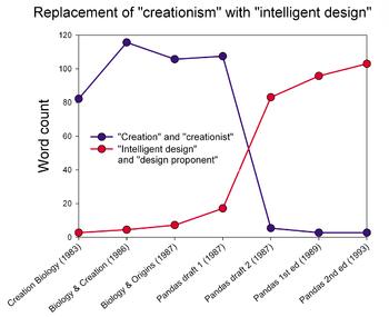 English: Textual analysis of the various draft...