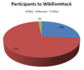 Participants to WikiFemHack.png