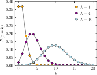 Plot of the Poisson PMF