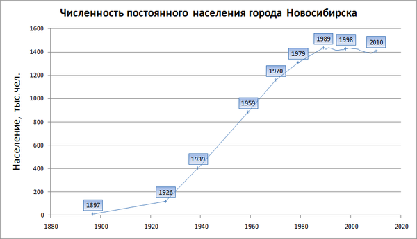 Population of Novosibirs