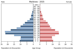 Population pyramid of Maldives 2015.png