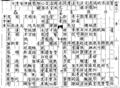 Qiyin lüe table 23.png