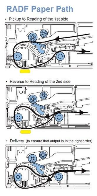 Automatic document feeder - Image: RADF Paper Path