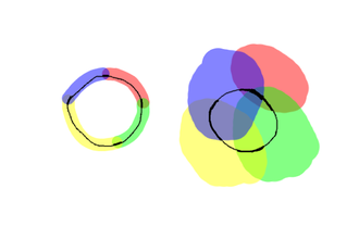 "Lebesgue covering dimension - On the left is a refinement of a cover (on the right) of a circular line (black). Notice how in the refinement no point on the line is contained in more than two sets. Note also how the sets link to each other to form a ""chain""."