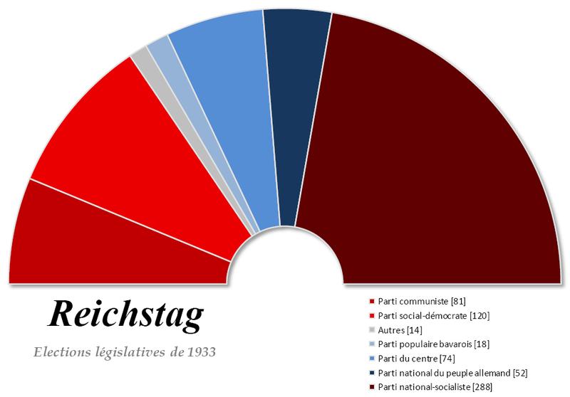 Proclamation Officielle de l'UHP au sujet des Elections Présidentielles anticipées du Forum France 800px-Reichstag_-_1933