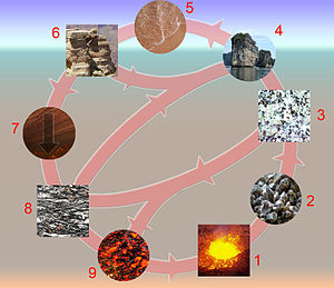 a97279e9e45f 3   igneous rocks  4   erosion  5   sedimentation  6   sediments    sedimentary rocks  7   tectonic burial and metamorphism  8   metamorphic  rocks