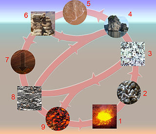 Rock cycle Transitions through geologic time among the three main rock types: sedimentary, metamorphic, and igneous