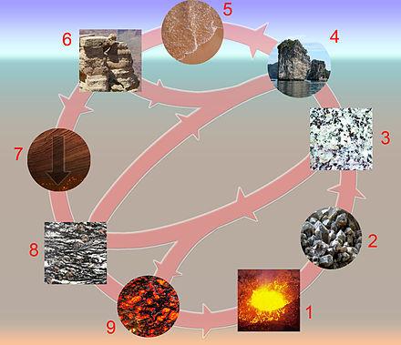 Kreislauf Der Gesteine Arbeitsblatt Kreislauf Der Gesteine –