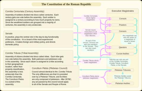 Constitución De La República Romana Wikipedia La