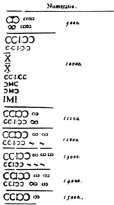 Roman numerals Bungus 1584-1585