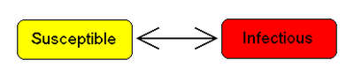 Compartmental models in epidemiology - Wikipedia