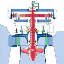 Kaplan turbine - Wikipedia, the free encyclopedia