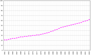 Demographics of American Samoa - Population in thousands; Data of FAO, year 2005.