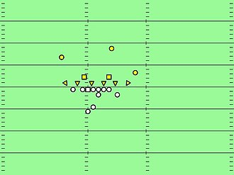 6–2 defense - Single wing offense versus a 6-2. This shows a refinement of the 8 man front, where the cornerback clamps tight on the wingback, presenting a de facto 9 man line to the single wing offense. Yellow triangles are linemen, yellow squares are linebackers, yellow circles are defensive backs.