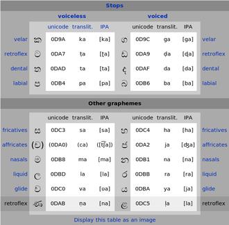 Sinhalese alphabet - Image: Sinhala suddha consonants