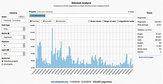 Siteviews Analysis- Maithili Wikipedia from January to May 2018.