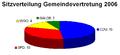 Sitze Gemeinde Otzberg.png