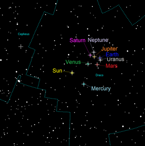 Orbital pole - The orbital poles of the Solar system. The yellow dot in the centre is the Sun's North pole. Jupiter's orbital pole is in orange, Mercury in pale blue, Venus in green, Earth in blue, Mars in red, Saturn in violet, Uranus in grey and Neptune in lavender. Dwarf planet Pluto is the dotless cross off in Cepheus