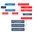 Structura administrativă.png