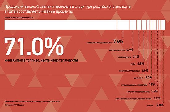 Россия и китай доклад 3405