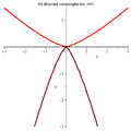 Swallowtail integral catastrophe for z=0.png