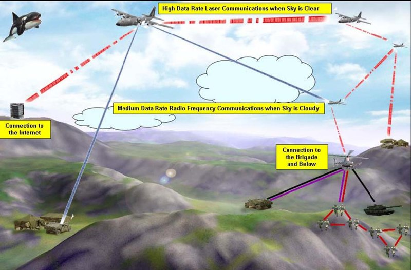 File:The Optical RF Communications Adjunct (ORCA) program will design, build, and demonstrate a prototype tactical network connecting ground-based and airborne elements.tiff