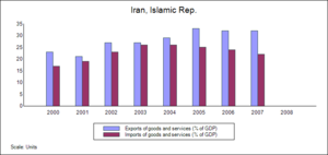 Taxation in Iran - Image: Trade balance Iran