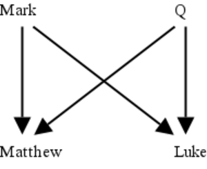 Historical criticism - Source criticism: diagram of the two-source hypothesis, an explanation for the relationship of the gospels of Matthew, Mark and Luke.