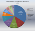 U.S top selling HEVs by market share.png