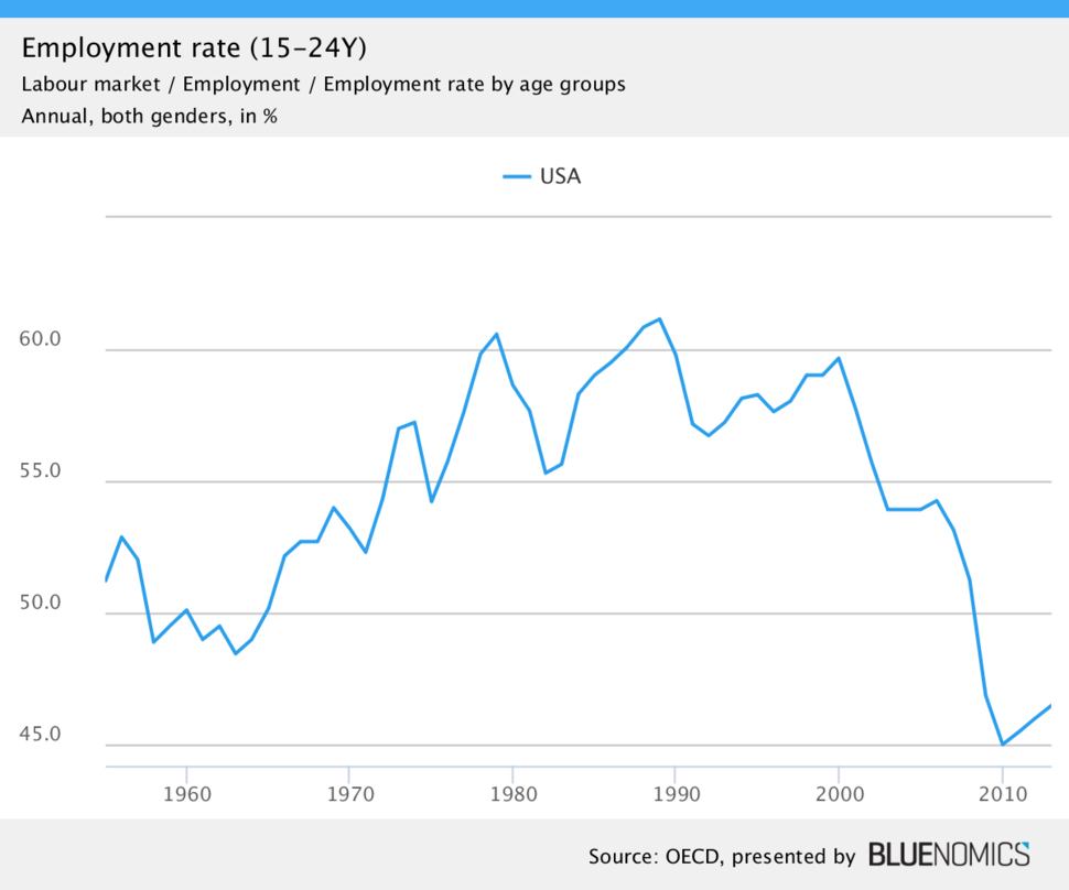 US youth employment rate, both genders